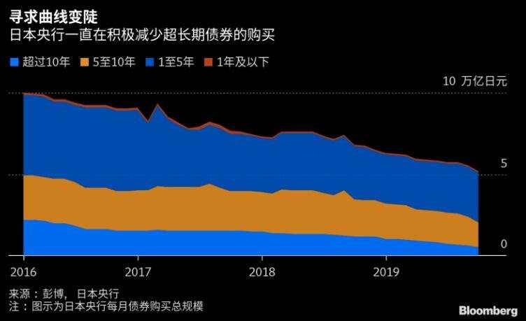 債券持有量明年或同比減少!日本央行將迎重大歷史轉折點?