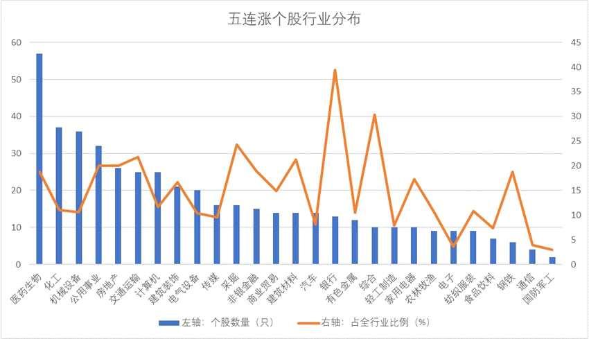 469家上市公司股價五連漲 17股獲主力資金增持逾億元