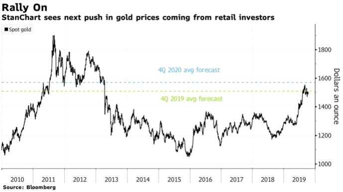 渣打:黃金將在明年延續漲勢散戶將成主要推手!