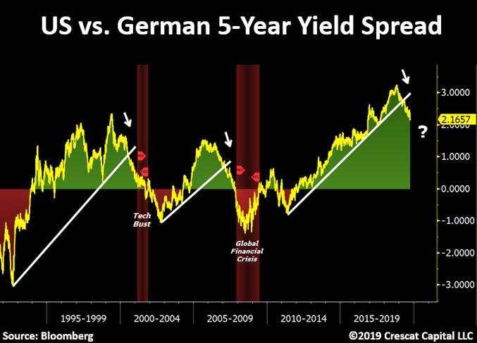 一張令市場感到窒息的圖表:美德國債收益率差預示危機臨近?