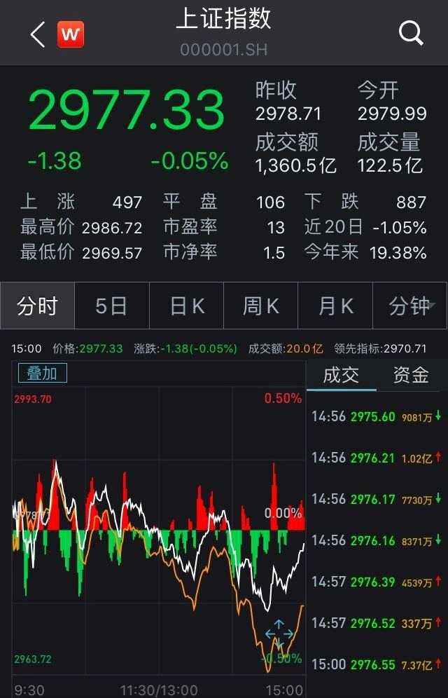 两市缩量盘整沪指微跌 地产股走势低迷