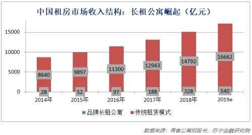 薛洪言:租房分期 不僅僅是一筆生意