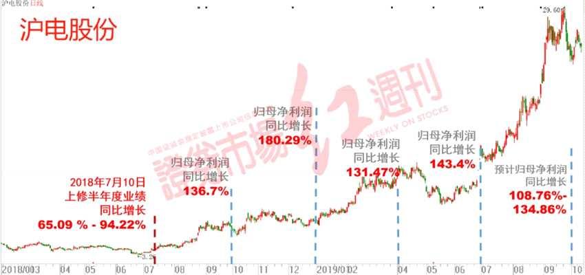 掘金三季报(3):业绩上修出牛股,谁是下一个沪电股份?