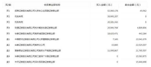 诚迈科技龙虎榜:两机构合计买入逾6000万元