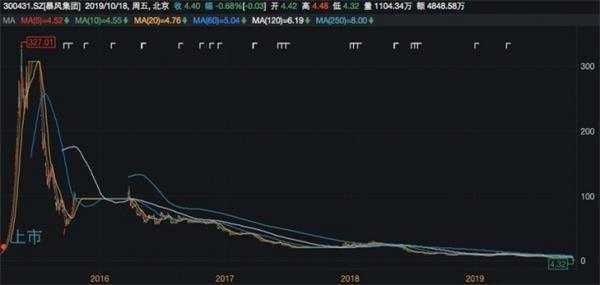 4.32元!暴风集团股价惊现近四年低点 1.35亿商誉计提备受关注
