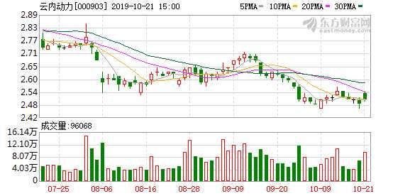 溢价31.18% 云内动力5.5亿拿下蓝海华腾控股权