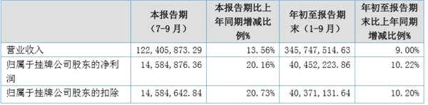 宏远电器第三季度净利润同比增长20.16%至1458万元