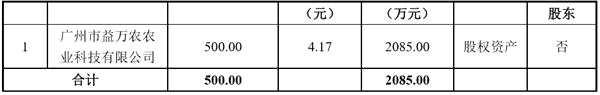 鲜花种苗定增募资2085万元 副总经理认购