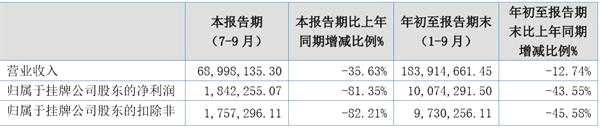 会友线缆第三季第净利润同比减少81.35%至184万元
