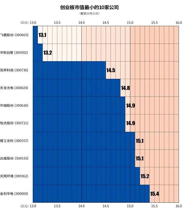 创业板市值最小的10家公司(截至10月21日)