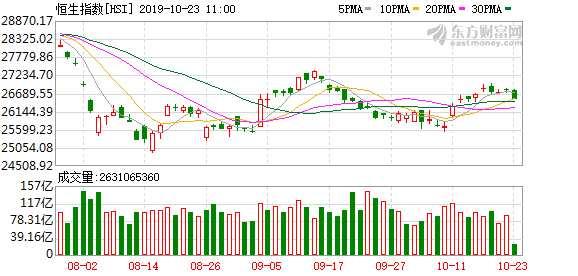 港股底部區域再現?基金經理:擾動因素在逐漸減弱 高股息率將吸引資金進場