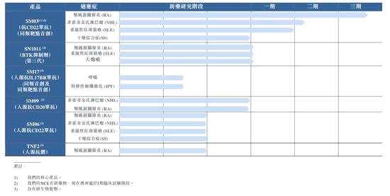 中國抗體制藥研發管線