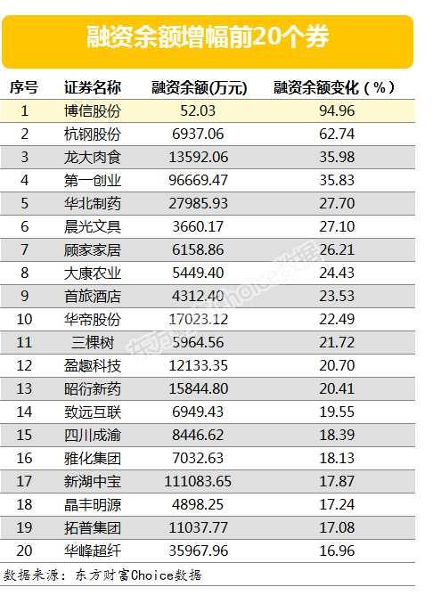 兩市兩融余額增加17.64億元 120股融資余額增幅超5%