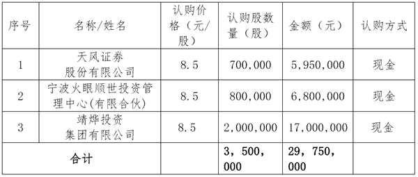 高德信募资2975万元 3名机构投资者认购
