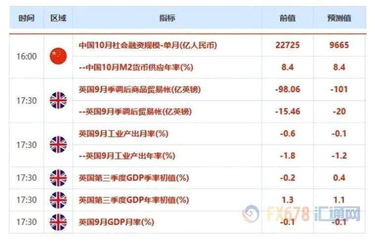 欧市盘前:贸易局势主导,黄金回升至1460上方;英镑欲站稳1.28,静待英国GDP数据