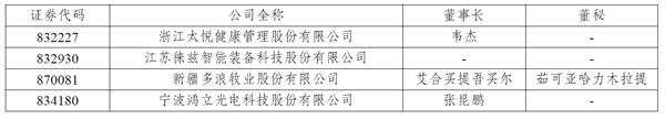 ST太悦等14家公司信披违规 被出具警示函
