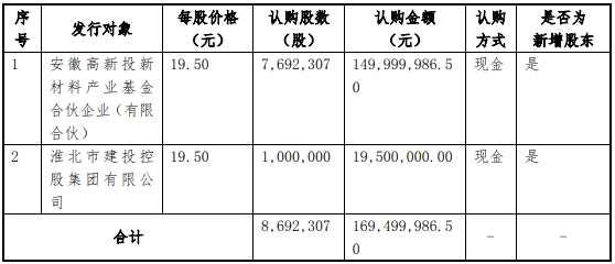 天力鋰能定增募資1.69億元 獲安徽高新投等國資增持