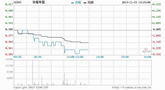 快餐帝國急跌逾6% 低招股價近45%
