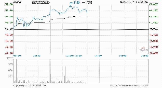藍光嘉寶上漲5.2%再破頂 本周累升18%