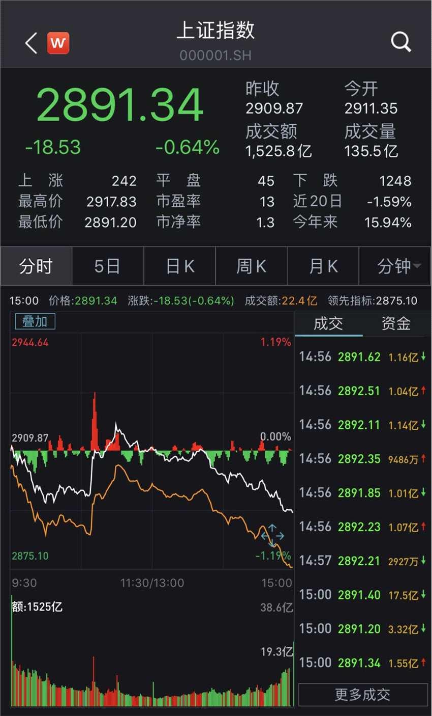 A股集體飄綠:滬指跌0.64% 豬肉概念領跌