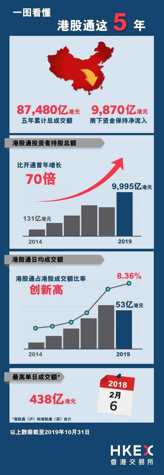 港股通交易大盤點:五年累計成交8.75萬億港元