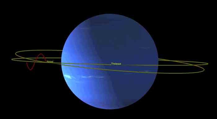 海卫三与海卫四在绕行海王星时为避免碰撞