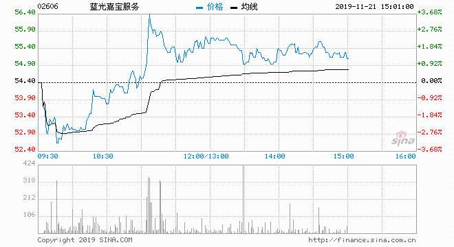 藍光嘉寶服務一支獨秀領漲物管股 現逆市升近2%破頂