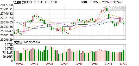 香港恒生指數收盤下跌1.57% 藍籌股幾乎全線下挫