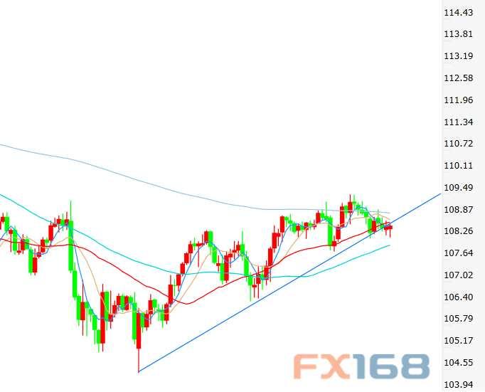 美元/日元下測三個月上行趨勢線 很快將要大跌200點?
