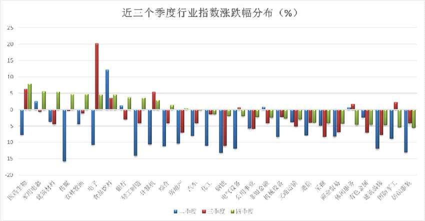 大盤四季度由漲轉跌 207只個股獲資金力挺
