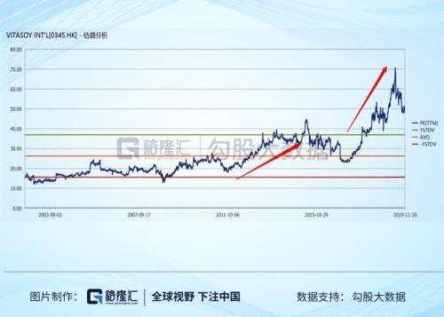 這里插播一句,很多人老是說港股價值洼地,這恐怕是真的對港股有什么誤解。恒生指數不到10倍的估值,只是因為指數結構導致的。便宜的銀行地產占了大頭,信息技術表面上看占了15.13%,其實只是因為香港撿到了騰訊。