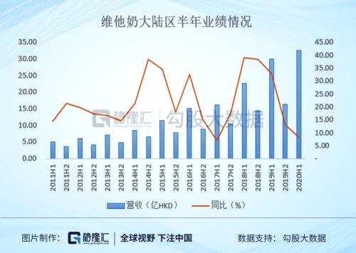 香港700萬人,大陸14億人,這想想就令人心動,正是這份心動,在30%+的增速不斷驗證下,撐起了讓人難以置信的估值。