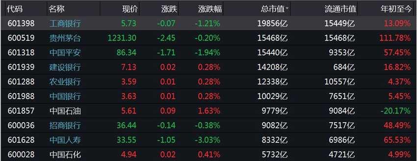 A股流通市值榜首一日游 股價年內翻番的茅臺還能追嗎