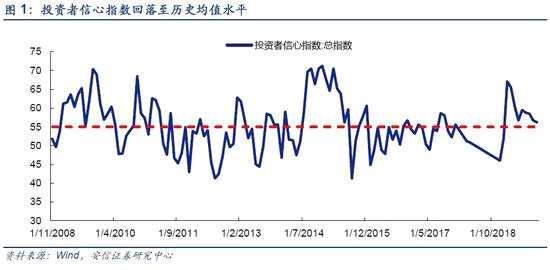 安信證券:市場仍在調整期 配置重防御