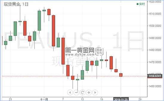 美國經濟衰退概率下調 黃金或再跌20美元!