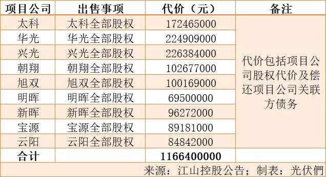 兩天宣布收購740MW 中核大手筆攬入順風、江山控股光伏電站