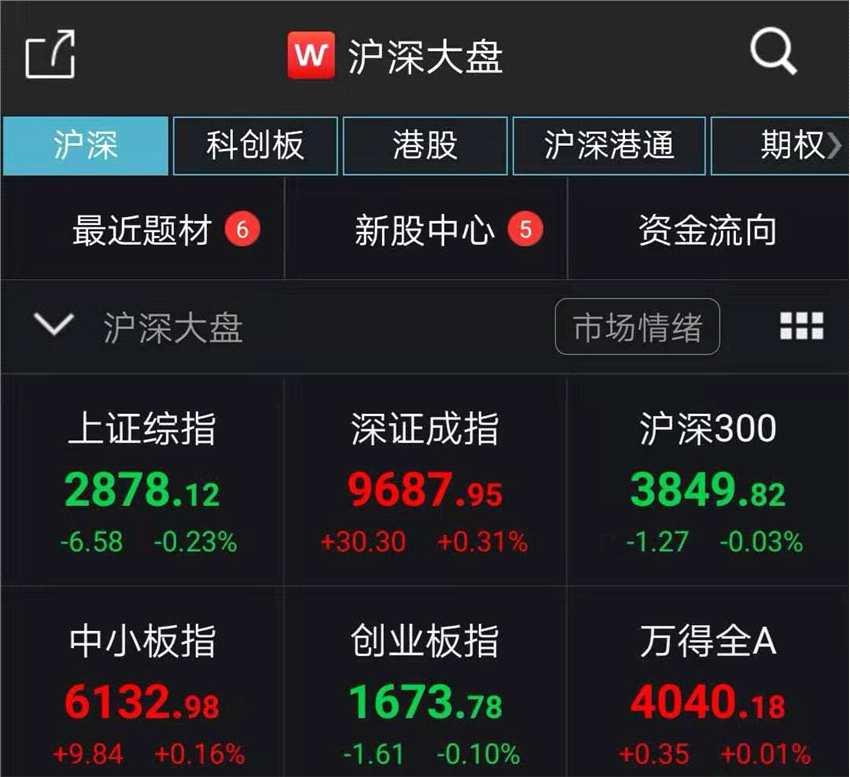 A股弱势震荡沪指跌0.23% 黄金、稀土板块表现活跃