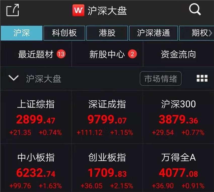 A股高开高走沪指涨0.74% 科技股维持强势