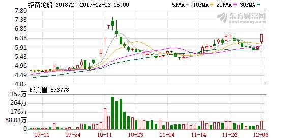 航運概念板塊尾盤飆漲 招商輪船直線封漲停多只個股跟漲