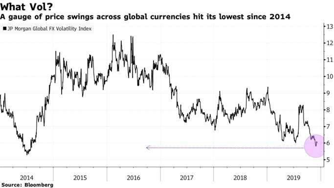 國際清算銀行警告:若波動再現外匯市場將面臨危險