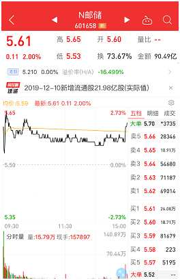 A股十年最大IPO落地!上市首日漲2%,換手率高逾50%,成交超90億元