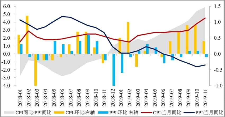 民生首席溫彬:CPI超預期上漲 PPI或企穩回升 通脹壓力不斷增加