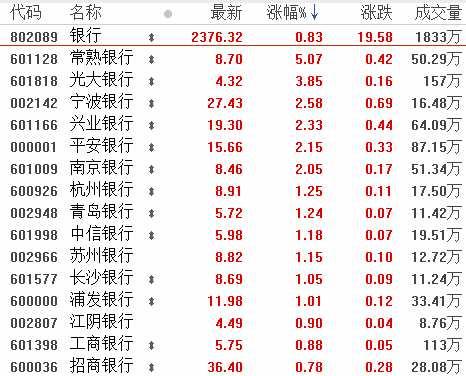 12月11日板塊復盤:逆周期經濟政策成催化劑 銀行股已進入超跌狀態!(附圖表)