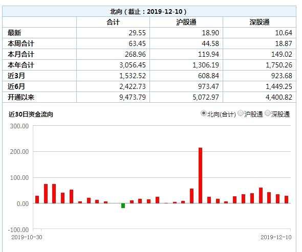 北向資金創兩年最長連續凈流入紀錄:連續19日凈流入