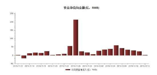 12月外資凈買入排行:格力電器被40億元爆買