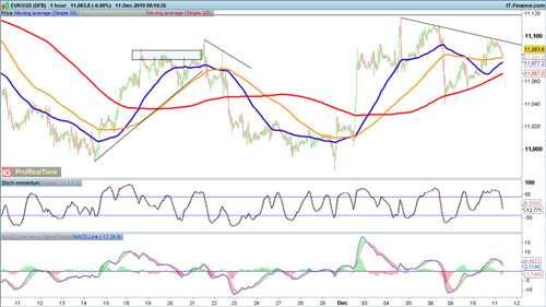 美聯儲決議在即匯市大行情一觸即發 歐元、英鎊、日元走勢預測
