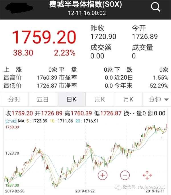 美股這個行業牛氣騰騰 港股龍頭一周暴漲38%!A股小伙伴已摩拳擦掌