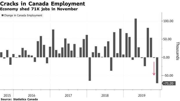 加拿大央行行長:疲軟就業數據不大可能給未來貨幣政策帶來壓力