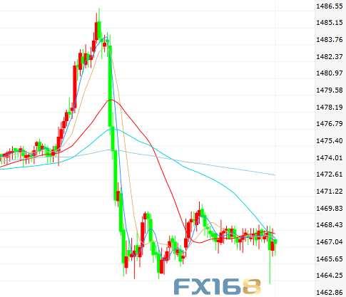 又是貿易消息!市場再聞佳音 美元人民幣攀升、黃金下挫
