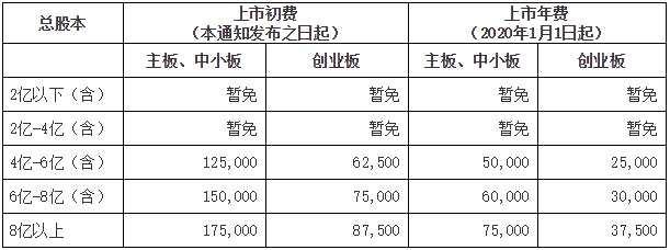 深交所:暫免收取總股本4億以下上市公司費用